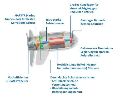 Ecopower Außenborder Motordesign